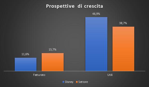 Prospettive di crescita: Disney vs settore