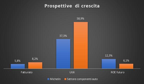 Prospettive di crescita azioni Michelin vs settore componenti auto