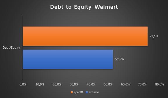 Debt/Equity Walmart