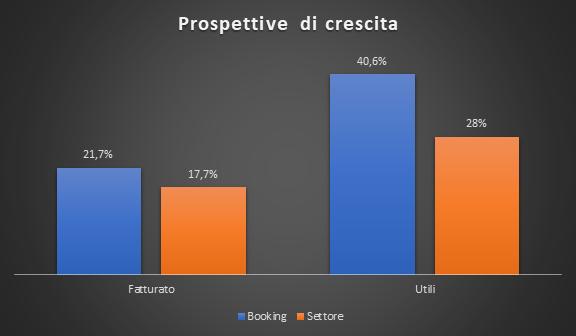 Prospettive di crescita Booking