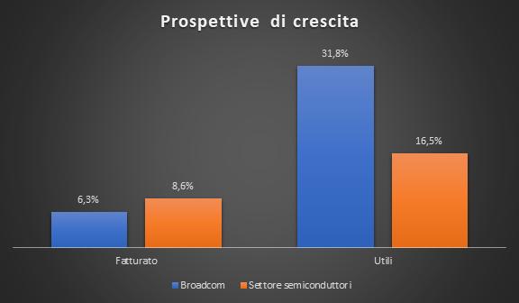 Prospettive di crescita Broadcom vs settore