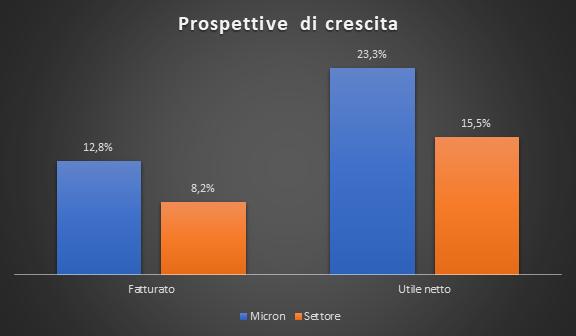 Prospettive di crescita Micron vs settore semiconduttori
