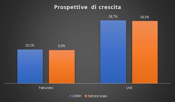 Prospettive di crescita LVMH vs settore lusso