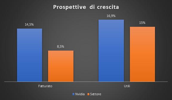 Prospettive di crescita Nvidia vs settore