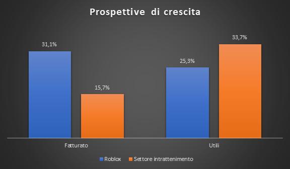 Prospettive di crescita Roblox vs settore intrattenimento