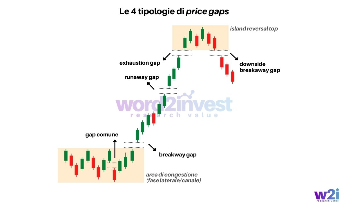 Tipologie di Price Gaps