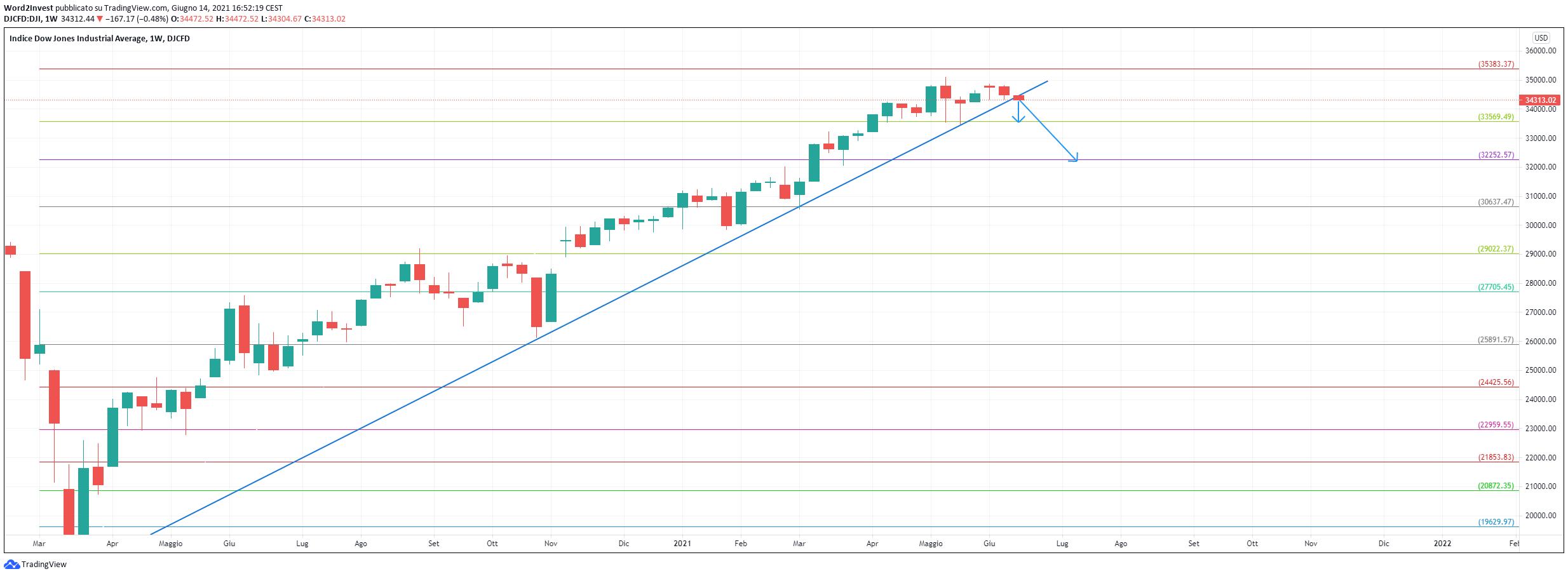 Grafico settimanale Dow Jones