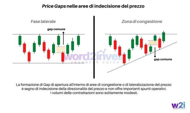 Price Gaps nelle aree di indecisione del prezzo - www.word2invest.com