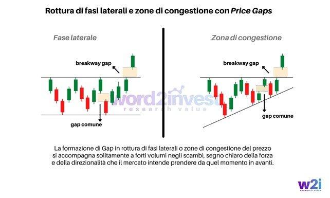 Rottura di fasi laterali e zone di congestione con Price Gaps - www.word2invest.com