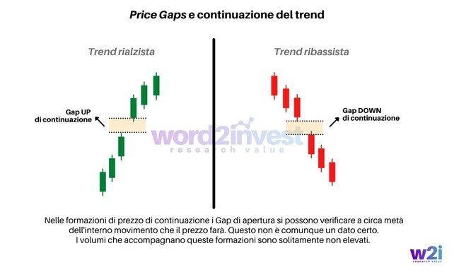 Price Gaps e continuazione del trend - www.word2invest.com