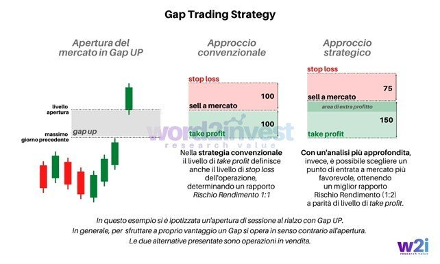 Gap Trading Strategy - www.word2invest.com