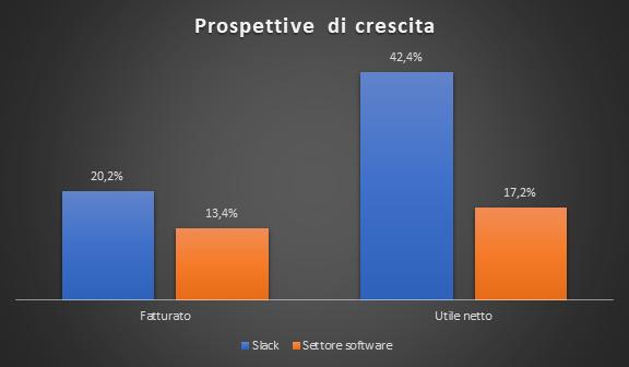 Prospettive di crescita Slack vs settore software