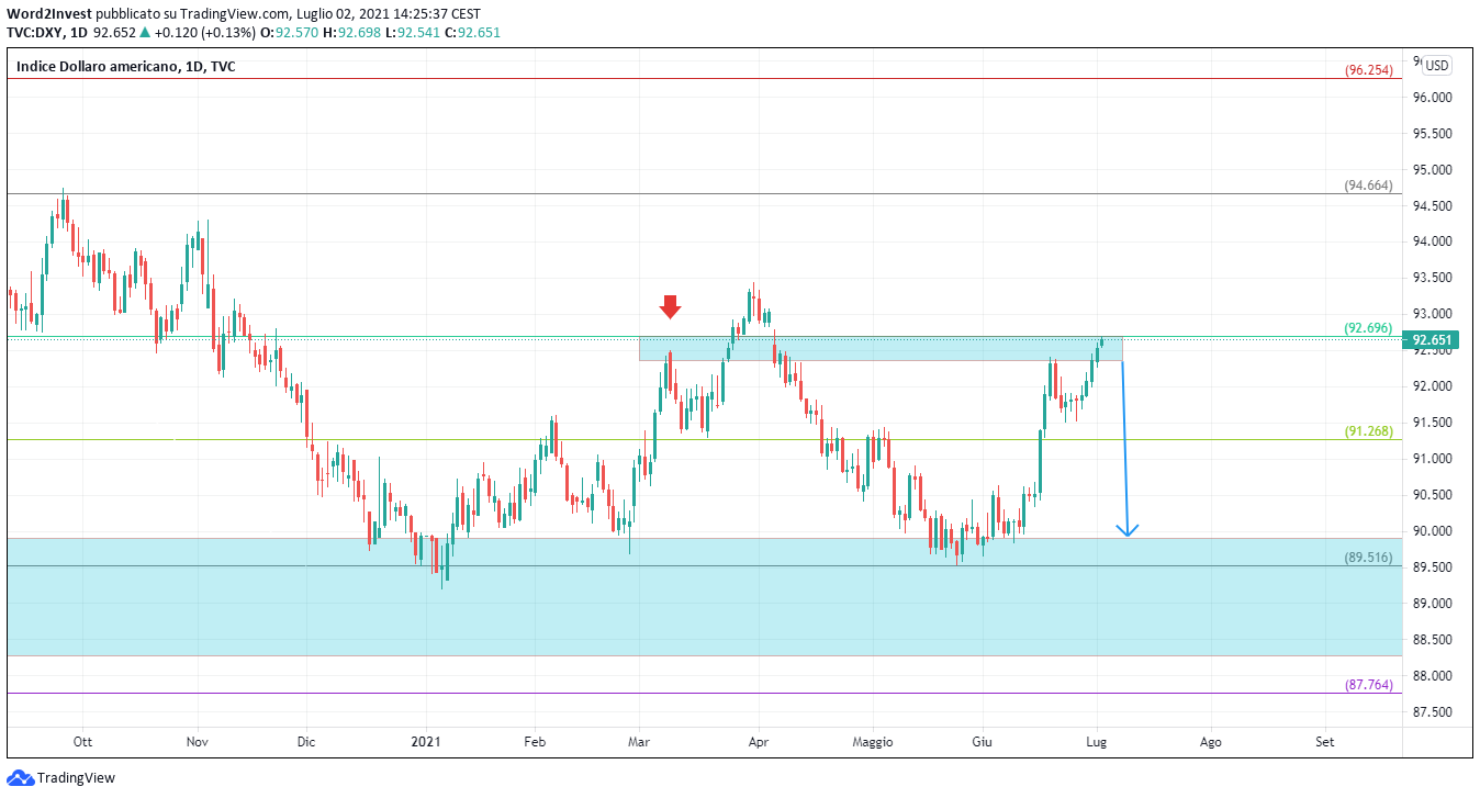 Grafico giornaliero dollaro index