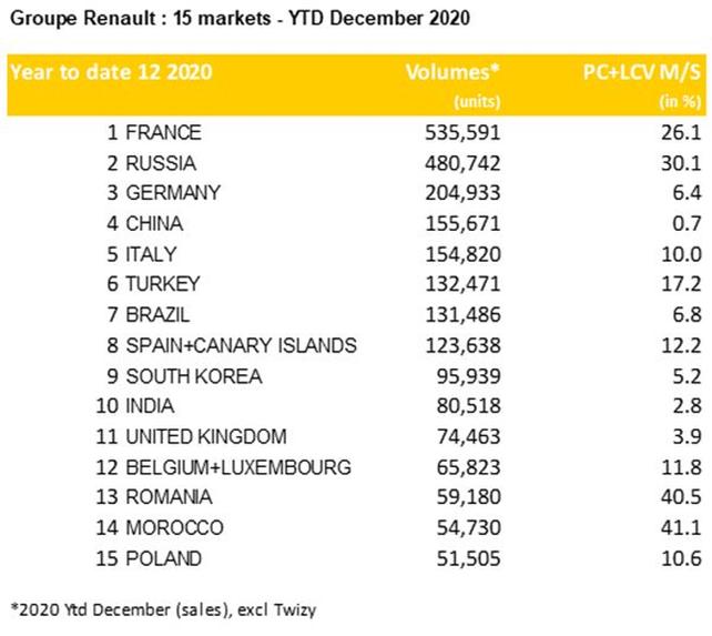 Fonte: Renault Investor Relations