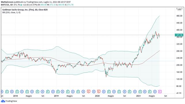 Grafico giornaliero Goldman Sachs