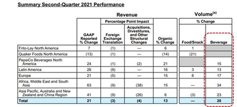 Performance Pepsico Q2