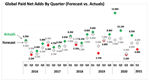 Global Paid Net Adds By Quarter