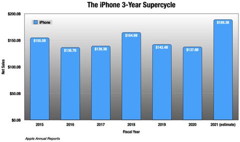 Vendite annue iPhone