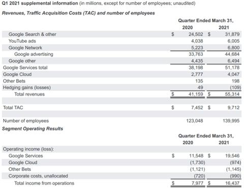 Q1 2021 Google: Fatturato, costi acquisizione traffico e numero di dipendenti