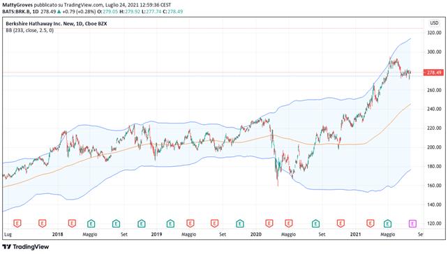 Grafico giornaliero Berkshire Hathaway