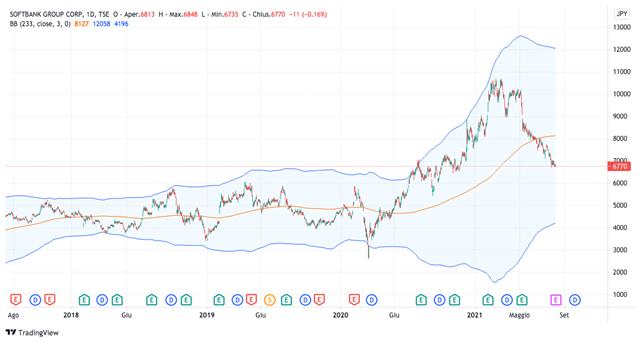 Grafico giornaliero SoftBank