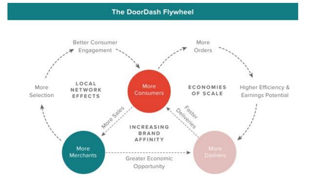 DoorDash Flywheel
