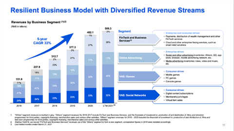 Tencent Business Model