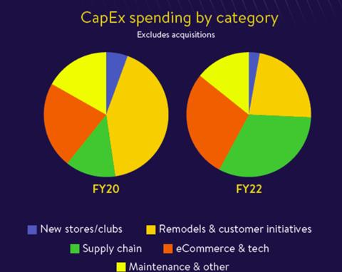 Spesa Capex Walmart per categoria