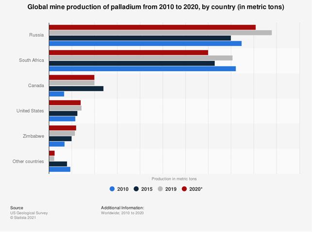 Produzione palladio dal 2010 al 2020 per Paese
