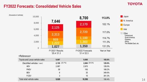 Previsioni Toyota vendite veicoli 2022