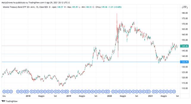 Grafico giornaliero ETF Bond