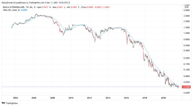 Grafico giornaliero Banca Intermobiliare