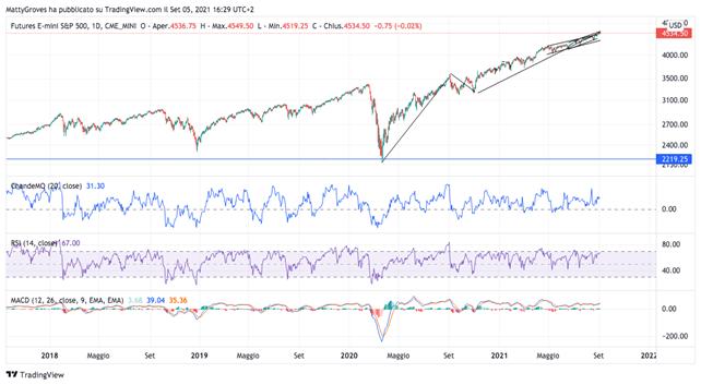 Grafico giornaliero S&P 500