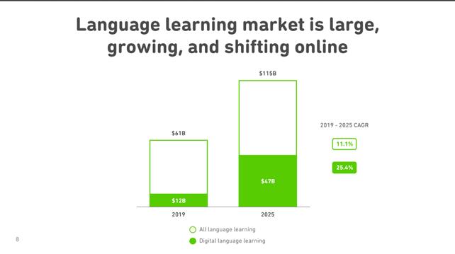 Crescita mercato insegnamento lingue online